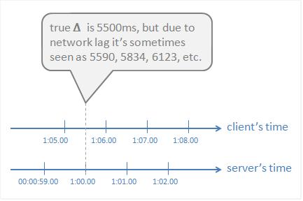 CrowdSync Time Sync Diagram